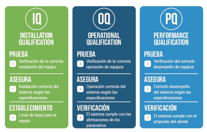 calificación PQ, IQ, OQ